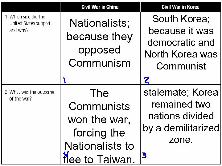 South Korea; Nationalists; because it was because they democratic and opposed North Korea was