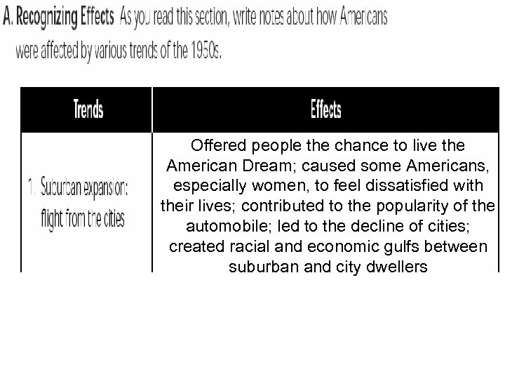Offered people the chance to live the American Dream; caused some Americans, especially women,