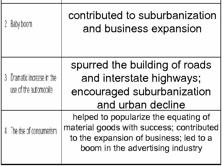 contributed to suburbanization and business expansion spurred the building of roads and interstate highways;