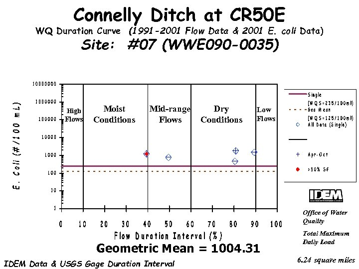 Connelly Ditch at CR 50 E WQ Duration Curve (1991 -2001 Flow Data &