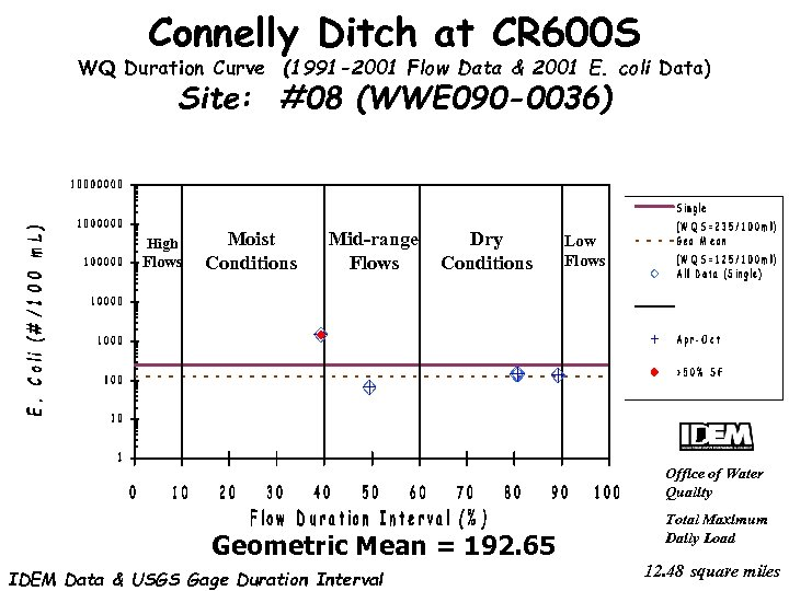 Connelly Ditch at CR 600 S WQ Duration Curve (1991 -2001 Flow Data &