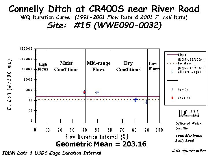 Connelly Ditch at CR 400 S near River Road WQ Duration Curve (1991 -2001