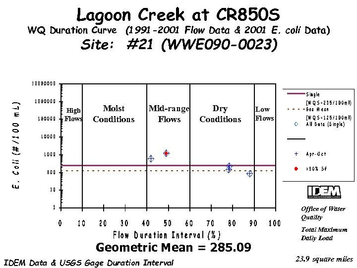 Lagoon Creek at CR 850 S WQ Duration Curve (1991 -2001 Flow Data &