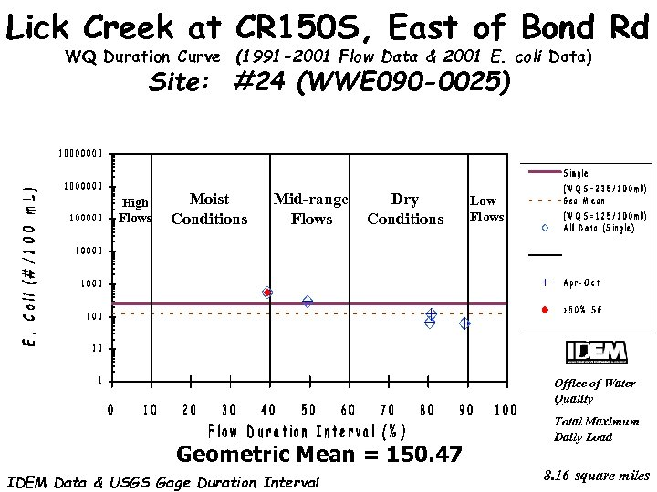 Lick Creek at CR 150 S, East of Bond Rd WQ Duration Curve (1991