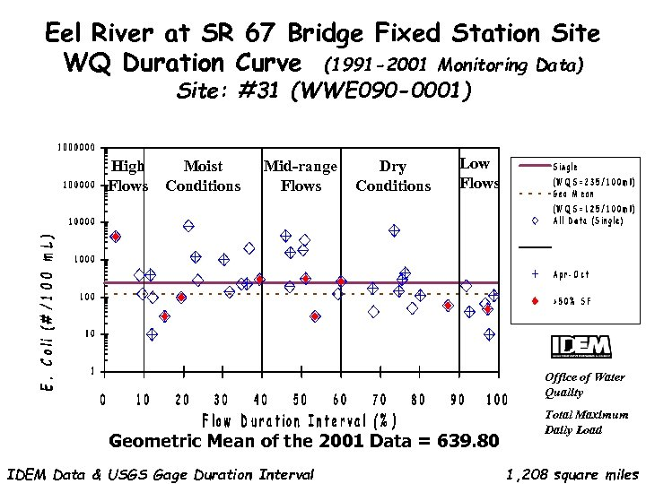 Eel River at SR 67 Bridge Fixed Station Site WQ Duration Curve (1991 -2001