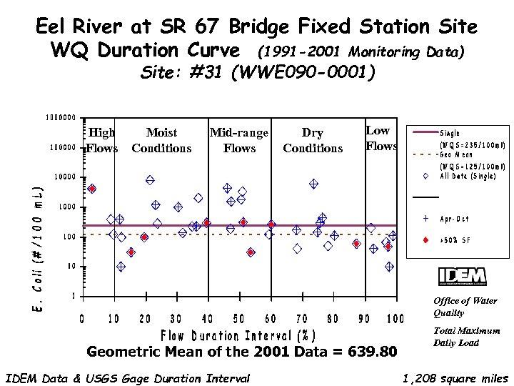 Eel River at SR 67 Bridge Fixed Station Site WQ Duration Curve (1991 -2001