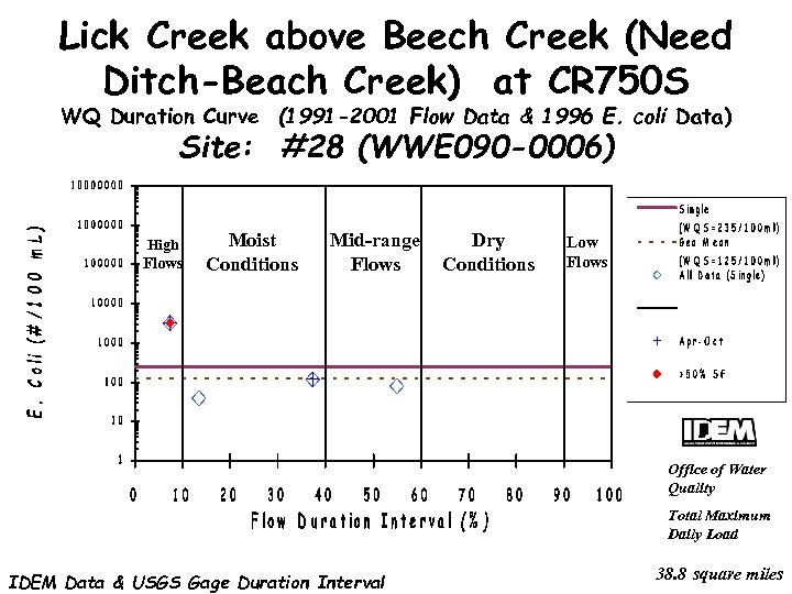 Lick Creek above Beech Creek (Need Ditch-Beach Creek) at CR 750 S WQ Duration