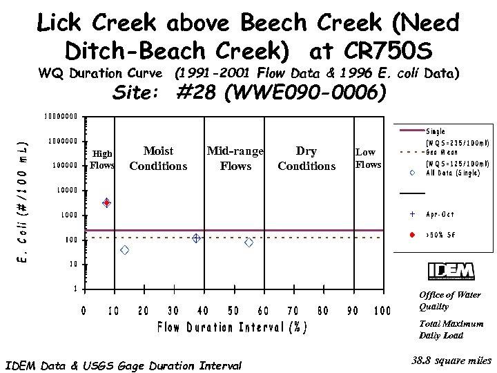 Lick Creek above Beech Creek (Need Ditch-Beach Creek) at CR 750 S WQ Duration