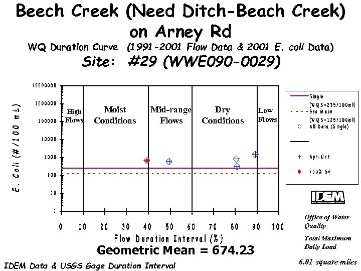 Beech Creek (Need Ditch-Beach Creek) on Arney Rd WQ Duration Curve (1991 -2001 Flow