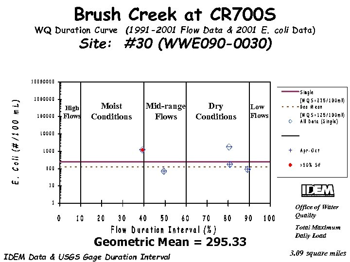 Brush Creek at CR 700 S WQ Duration Curve (1991 -2001 Flow Data &