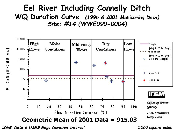 Eel River Including Connelly Ditch WQ Duration Curve (1996 & 2001 Monitoring Data) Site: