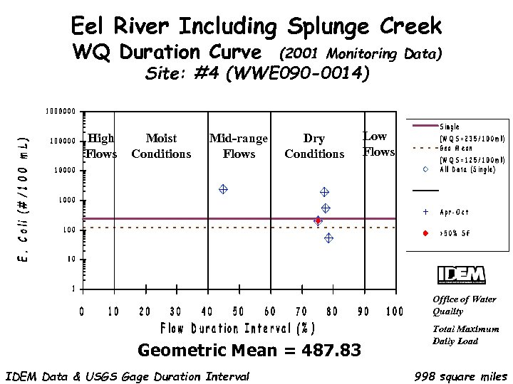 Eel River Including Splunge Creek WQ Duration Curve (2001 Monitoring Data) Site: #4 (WWE