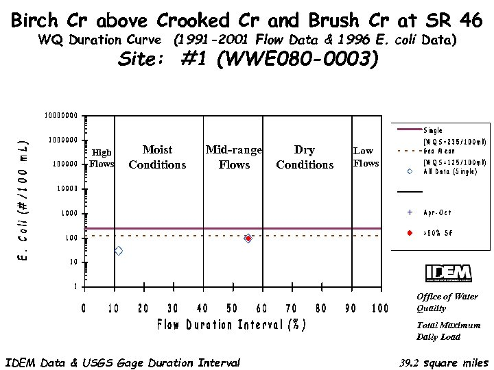 Birch Cr above Crooked Cr and Brush Cr at SR 46 WQ Duration Curve