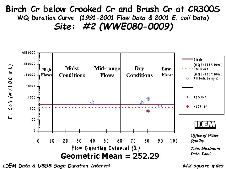 Birch Cr below Crooked Cr and Brush Cr at CR 300 S WQ Duration