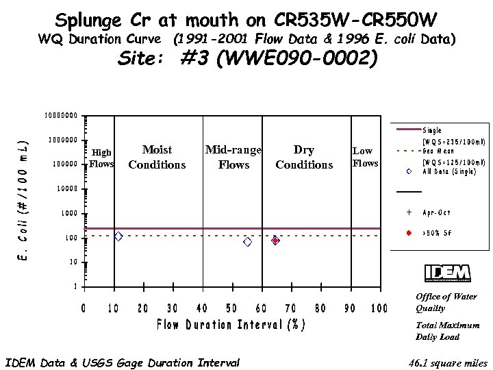 Splunge Cr at mouth on CR 535 W-CR 550 W WQ Duration Curve (1991