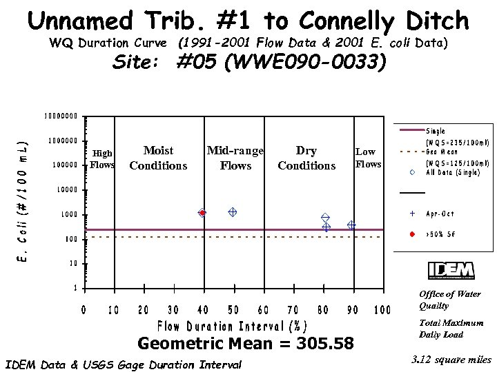 Unnamed Trib. #1 to Connelly Ditch WQ Duration Curve (1991 -2001 Flow Data &