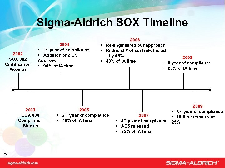 Sigma-Aldrich SOX Timeline 2002 SOX 302 Certification Process 2004 • year of compliance •