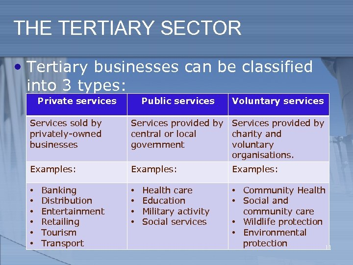 THE TERTIARY SECTOR • Tertiary businesses can be classified into 3 types: Private services