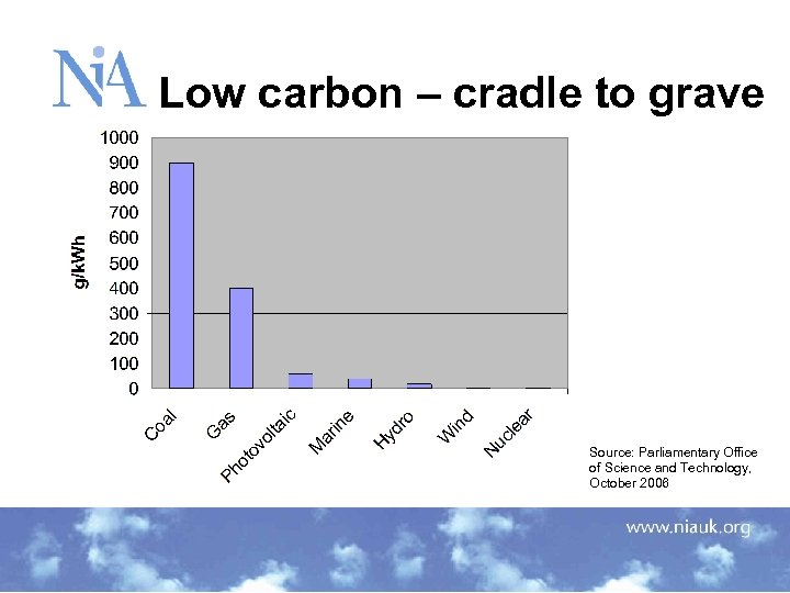 Low carbon – cradle to grave Source: Parliamentary Office of Science and Technology, October