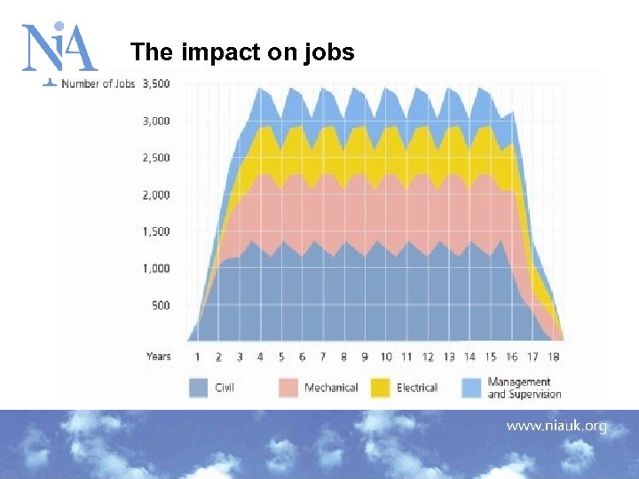 The impact on jobs 3/17/2018