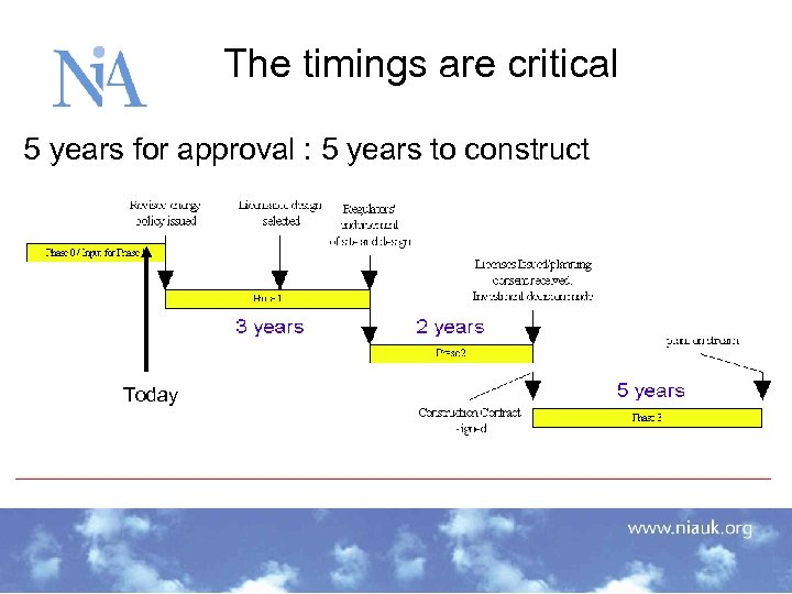 The timings are critical 5 years for approval : 5 years to construct Today