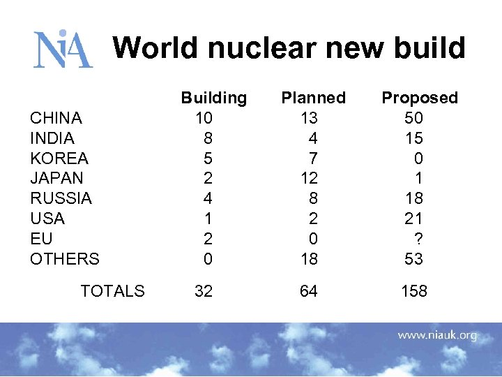 World nuclear new build CHINA INDIA KOREA JAPAN RUSSIA USA EU OTHERS TOTALS