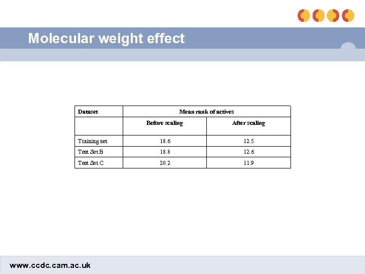 Molecular weight effect Dataset Mean rank of actives Before scaling After scaling Training set