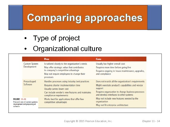 organizational culture compared In this lesson, you will learn what organizational culture is and how it dictates behavior in organizations you'll also explore the seven values.