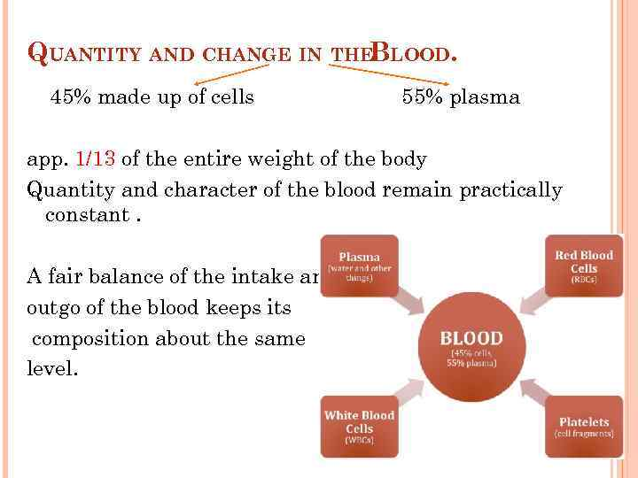 QUANTITY AND CHANGE IN THEBLOOD. 45% made up of cells 55% plasma app. 1/13