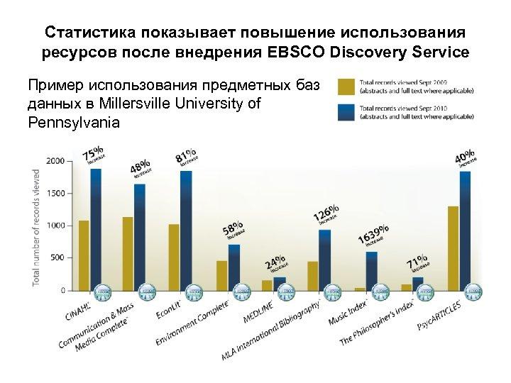Статистика показывает повышение использования ресурсов после внедрения EBSCO Discovery Service Пример использования предметных баз