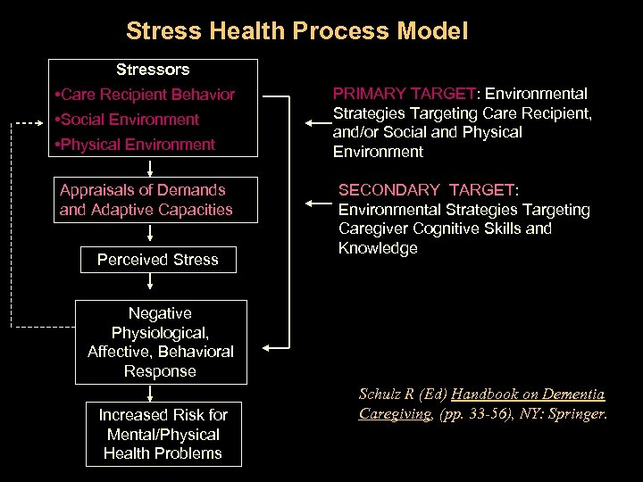 Stress Health Process Model Stressors • Care Recipient Behavior • Social Environment • Physical
