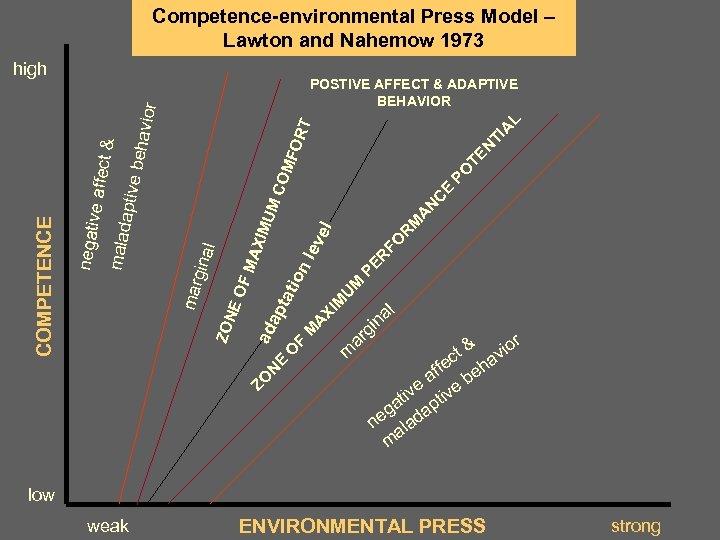 Competence-environmental Press Model – Lawton and Nahemow 1973 ZO N E O F L