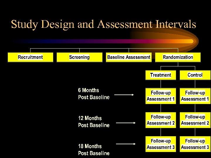 Study Design and Assessment Intervals