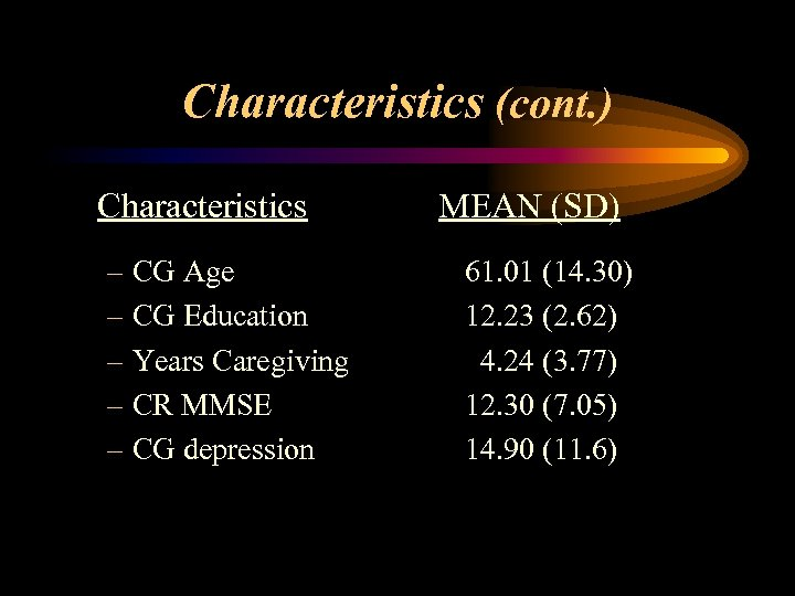 Characteristics (cont. ) Characteristics – CG Age – CG Education – Years Caregiving –