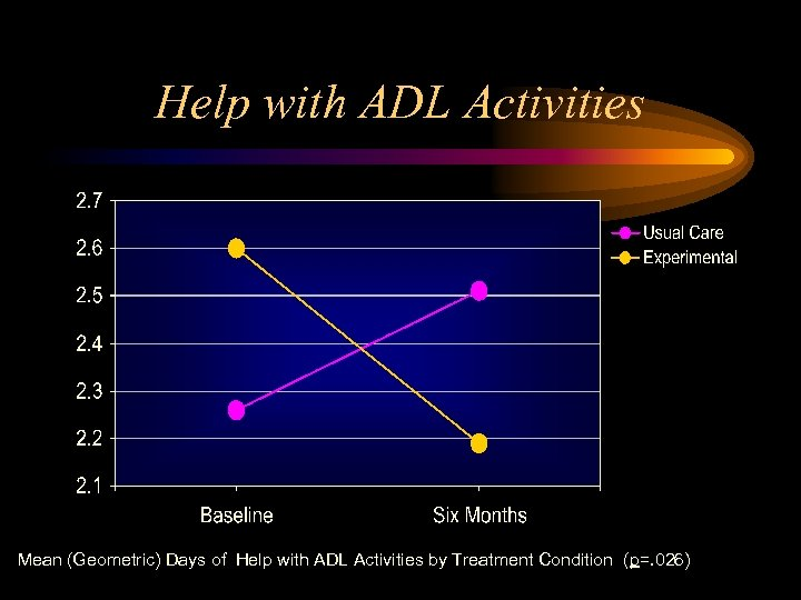 Help with ADL Activities Mean (Geometric) Days of Help with ADL Activities by Treatment