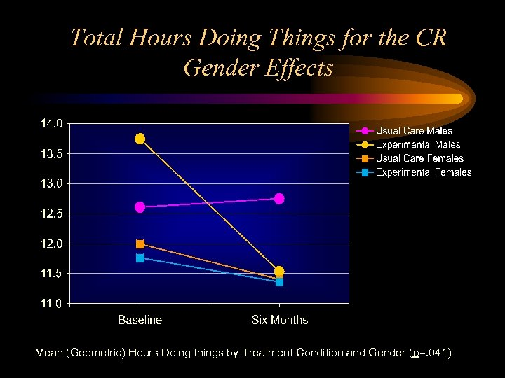 Total Hours Doing Things for the CR Gender Effects Mean (Geometric) Hours Doing things