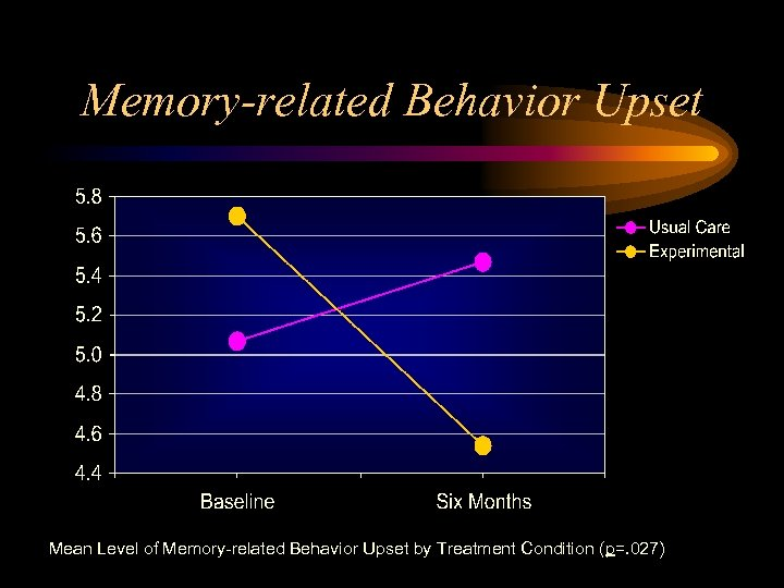 Memory-related Behavior Upset Mean Level of Memory-related Behavior Upset by Treatment Condition (p=. 027)