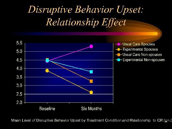Disruptive Behavior Upset: Relationship Effect Mean Level of Disruptive Behavior Upset by Treatment Condition