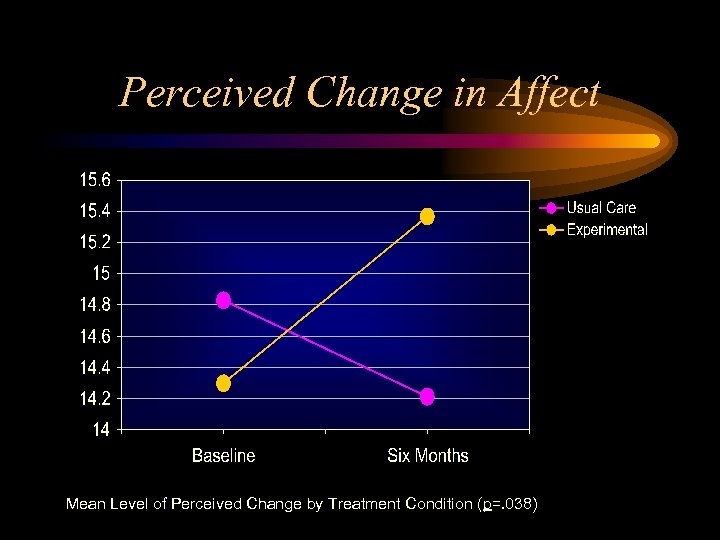 Perceived Change in Affect Mean Level of Perceived Change by Treatment Condition (p=. 038)