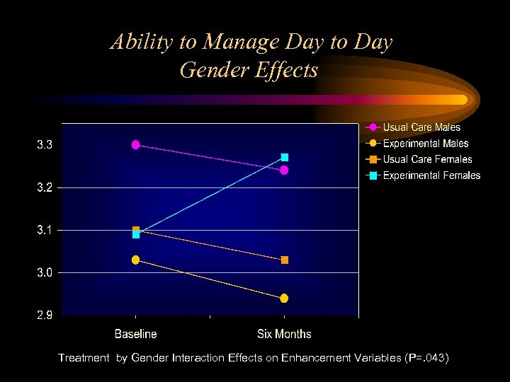 Ability to Manage Day to Day Gender Effects Treatment by Gender Interaction Effects on