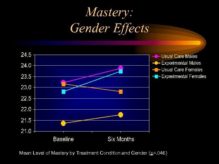 Mastery: Gender Effects Mean Level of Mastery by Treatment Condition and Gender (p=. 046)