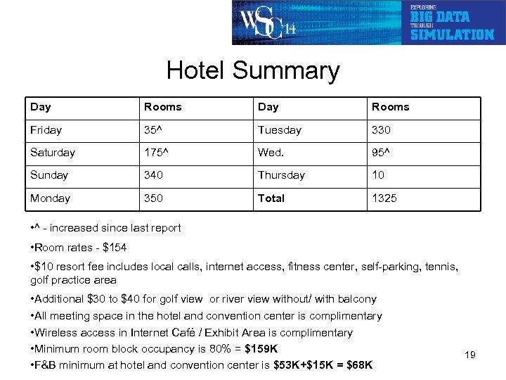 Hotel Summary Day Rooms Friday 35^ Tuesday 330 Saturday 175^ Wed. 95^ Sunday 340