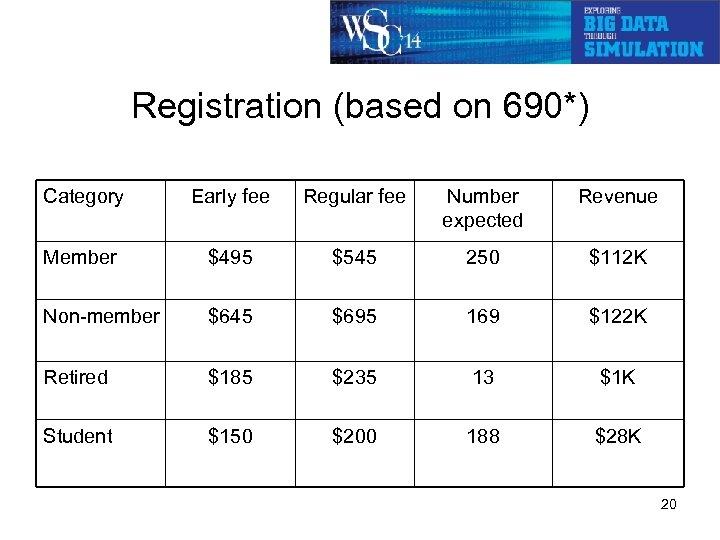 Registration (based on 690*) Category Early fee Regular fee Number expected Revenue Member $495