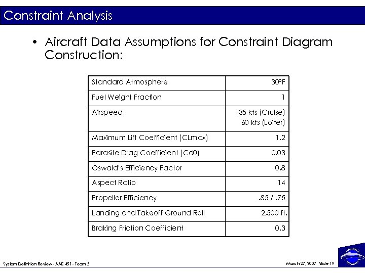 Constraint Analysis • Aircraft Data Assumptions for Constraint Diagram Construction: Standard Atmosphere Fuel Weight