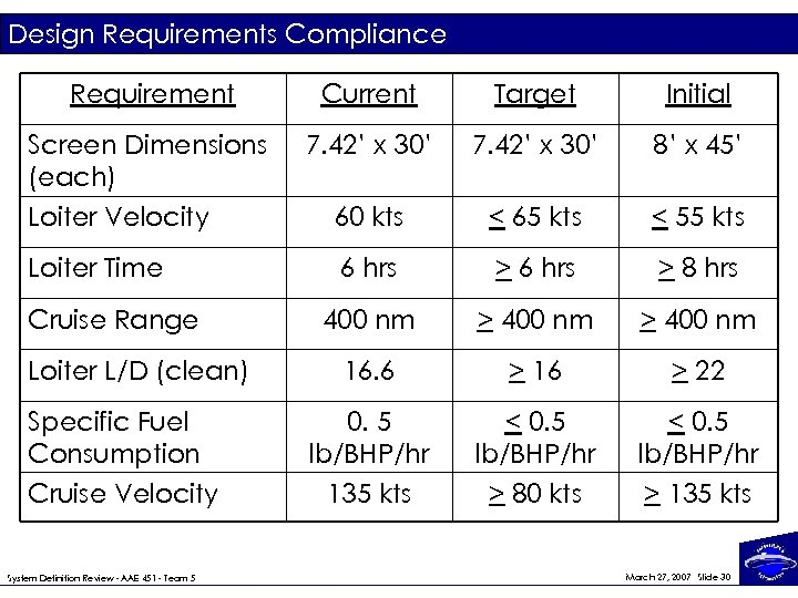 Design Requirements Compliance Requirement Current Target Initial Screen Dimensions (each) Loiter Velocity 7. 42'