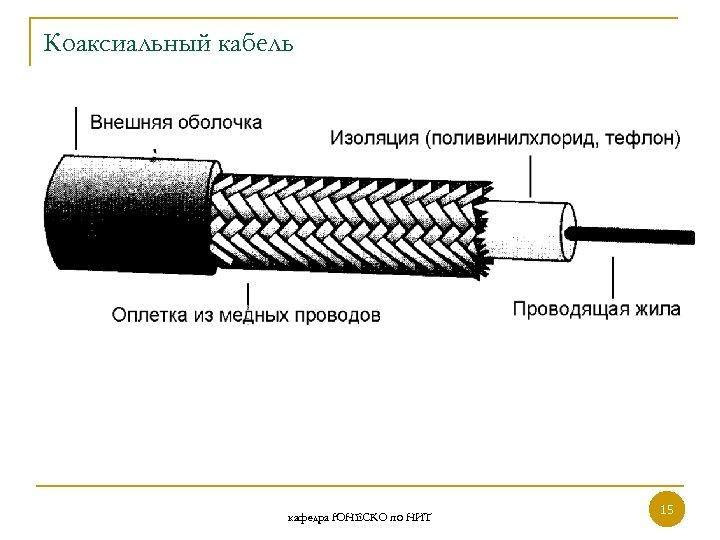 Коаксиальный кабель кафедра ЮНЕСКО по НИТ 15 15