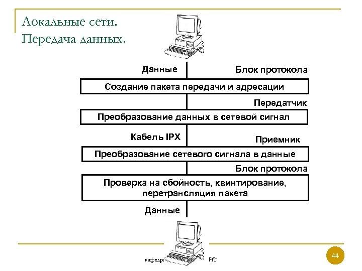 Локальные сети. Передача данных. Данные Блок протокола Создание пакета передачи и адресации Передатчик Преобразование