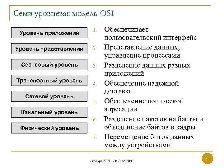 Семи уровневая модель OSI Уровень приложений 1. Уровень представлений 2. Сеансовый уровень 3. Транспортный