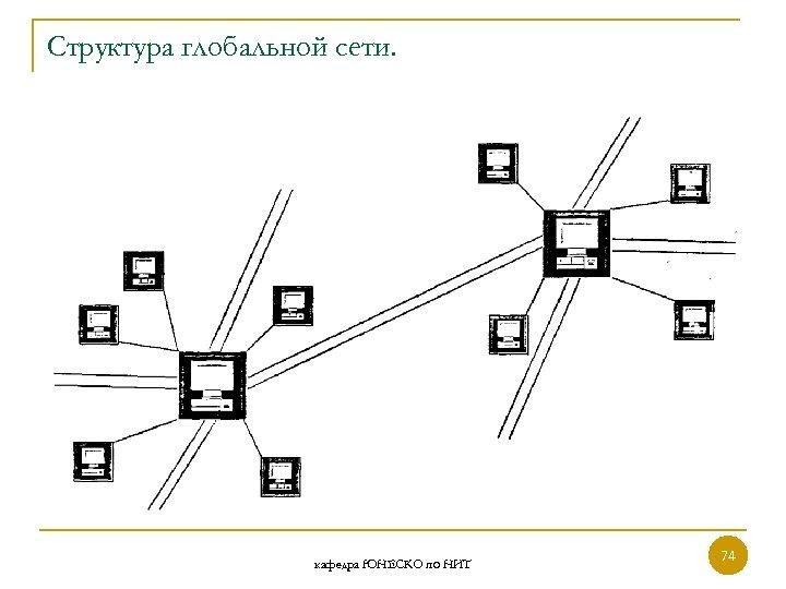 Структура глобальной сети. кафедра ЮНЕСКО по НИТ 74 74