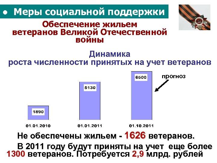 ● Меры социальной поддержки Обеспечение жильем ветеранов Великой Отечественной войны Динамика роста численности принятых